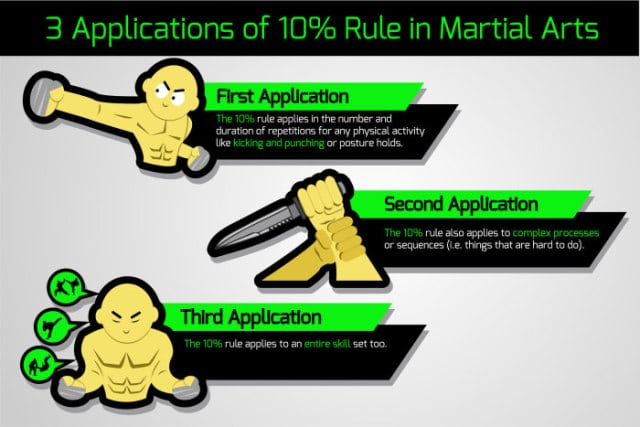 How Martial Arts and Qi Gong is affected by the 10% Rule