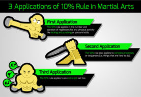 How is Martial Arts Training Controlled by the 10% Rule?